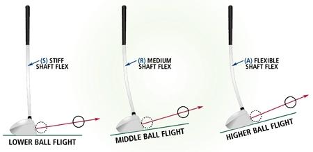 Kết quả hình ảnh cho shaft flex in golf